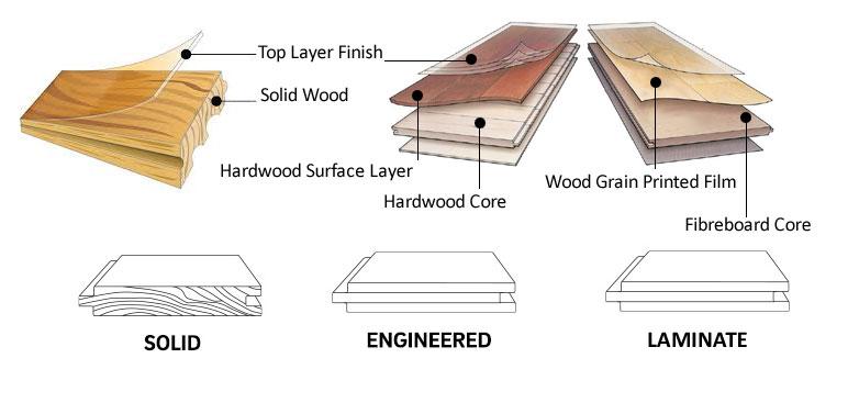 wood floor installation dublin